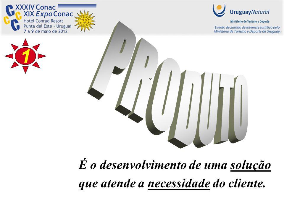É o desenvolvimento de uma solução que atende a necessidade do cliente. 1