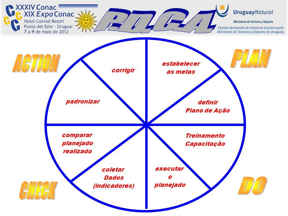 estabelecer as metas definir Plano de Ação Treinamento Capacitação executar o planejado coletar Dados (indicadores) comparar planejado realizado padro