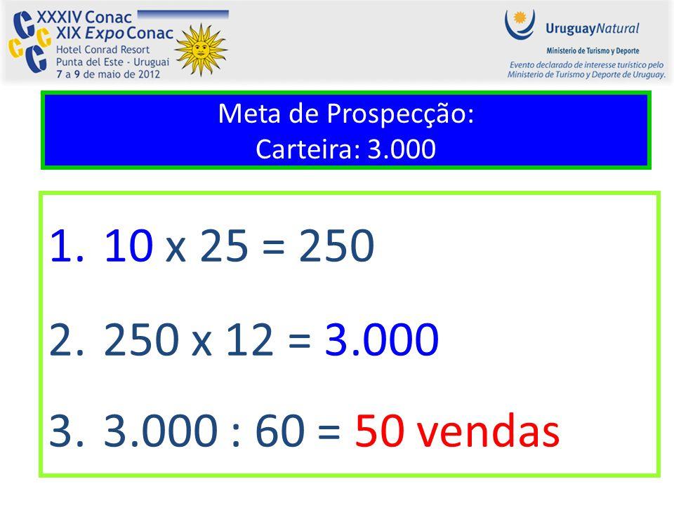 Meta de Prospecção: Carteira: 3.000 1.10 x 25 = 250 2.250 x 12 = 3.000 3.3.000 : 60 = 50 vendas