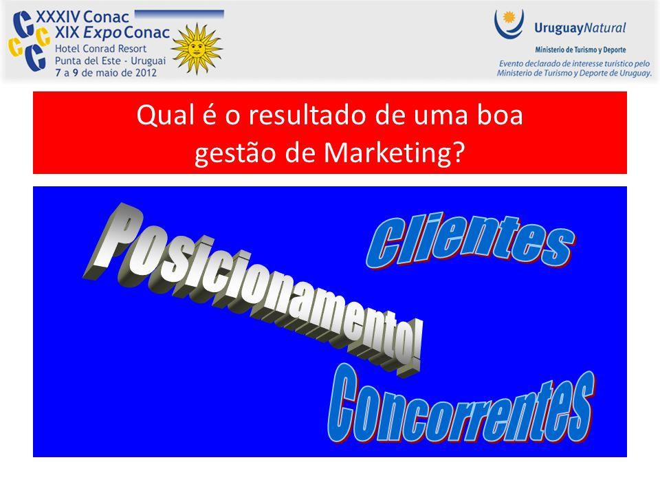 Qual é o resultado de uma boa gestão de Marketing?