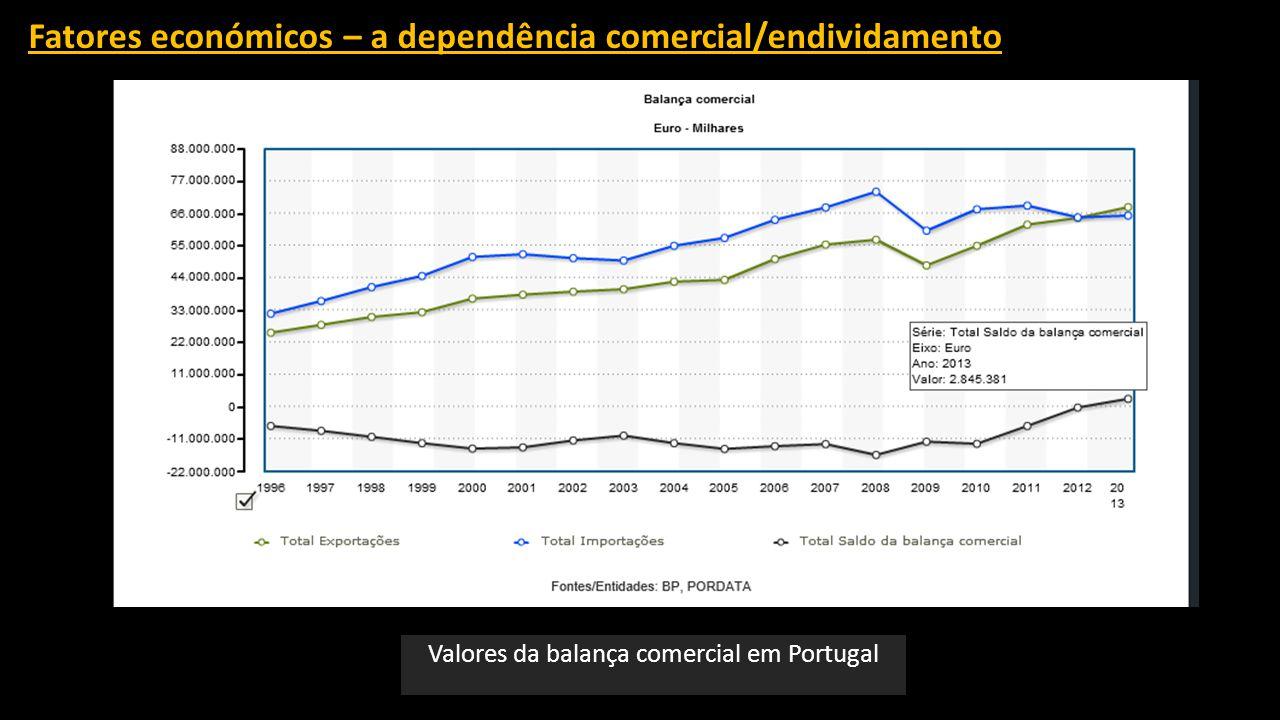Fatores económicos – a dependência comercial/endividamento Valores da balança comercial em Portugal