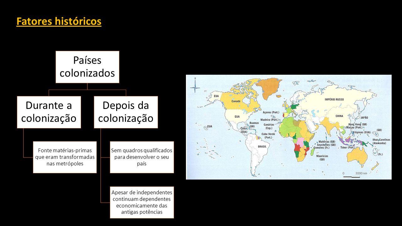 Fatores históricos Países colonizados Durante a colonização Fonte matérias-primas que eram transformadas nas metrópoles Depois da colonização Sem quadros qualificados para desenvolver o seu país Apesar de independentes continuam dependentes economicamente das antigas potências