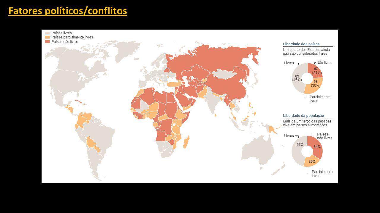 Fatores políticos/conflitos