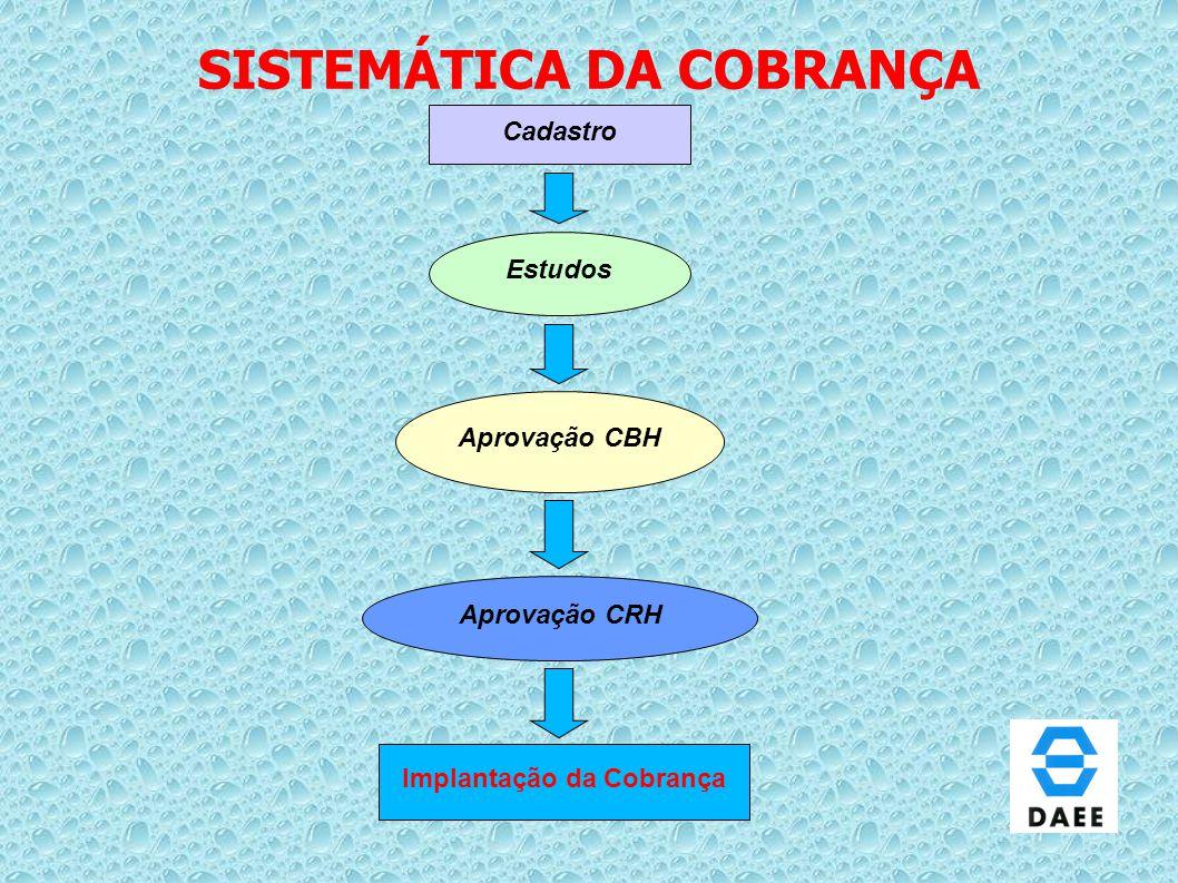 SISTEMÁTICA DA COBRANÇA Cadastro Estudos Aprovação CBH Aprovação CRH Implantação da Cobrança