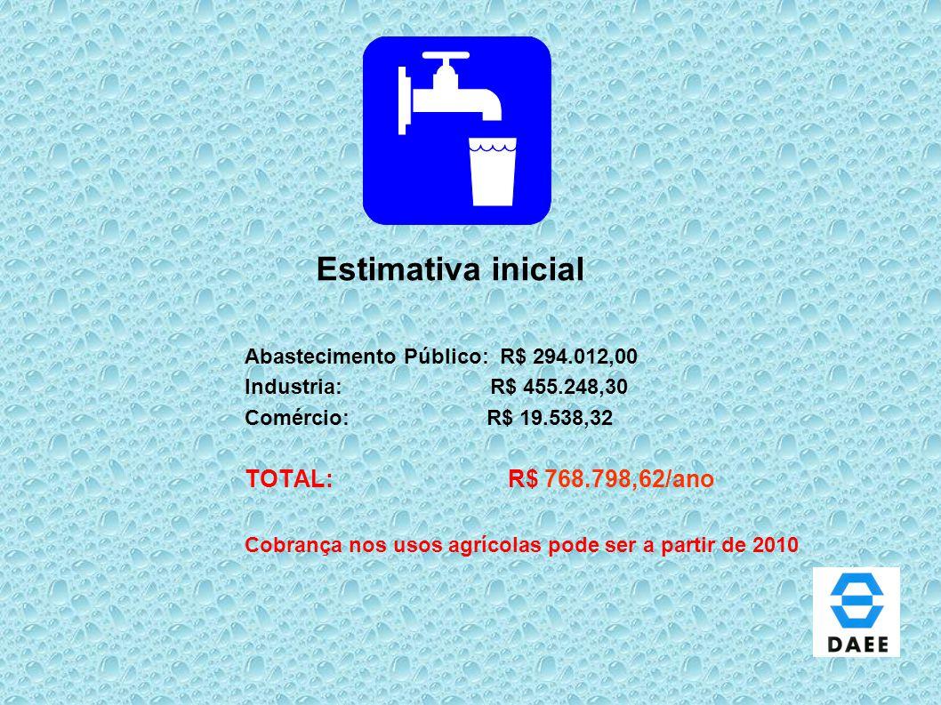 Estimativa inicial Abastecimento Público: R$ 294.012,00 Industria: R$ 455.248,30 Comércio: R$ 19.538,32 TOTAL: R$ 768.798,62/ano Cobrança nos usos agr