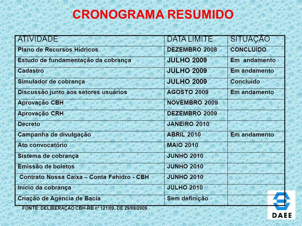 CRONOGRAMA RESUMIDO FONTE: DELIBERAÇÃO CBH-RB nº 121/09, DE 29/08/2009 ATIVIDADEDATA LIMITESITUAÇÃO Plano de Recursos HídricosDEZEMBRO 2008CONCLUÍDO E