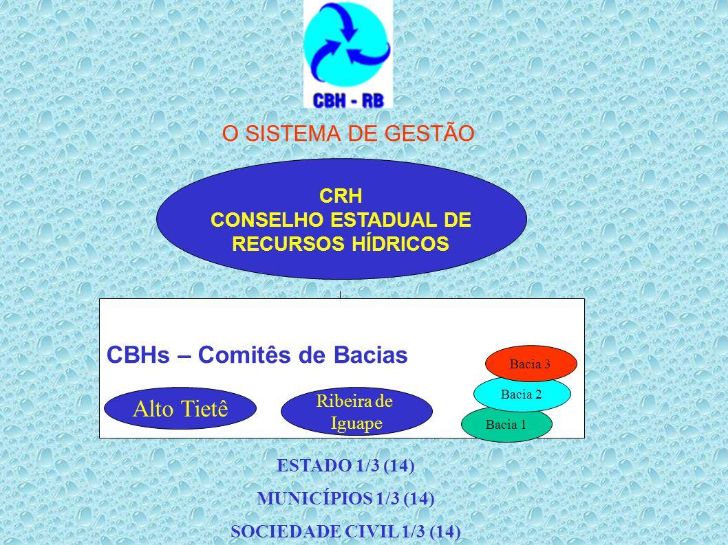 O SISTEMA DE GESTÃO CRH CONSELHO ESTADUAL DE RECURSOS HÍDRICOS CBHs – Comitês de Bacias Alto Tietê Ribeira de Iguape Bacia 1 Bacia 2 Bacia 3 ESTADO 1/
