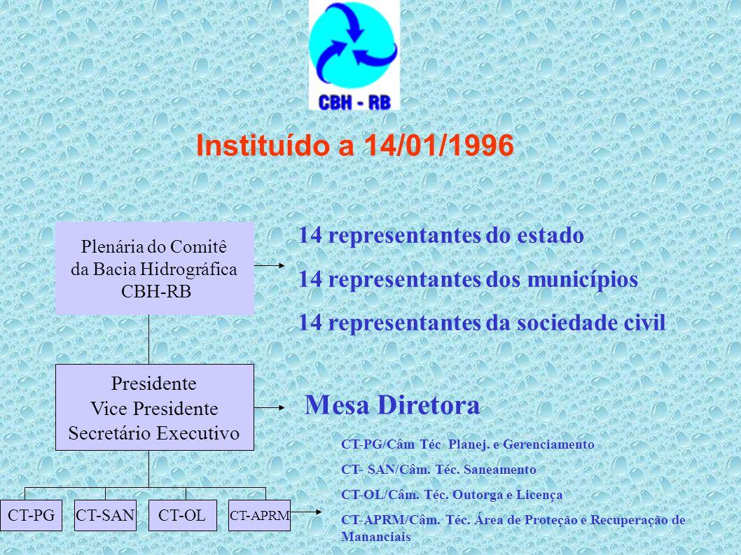 Instituído a 14/01/1996 Plenária do Comitê da Bacia Hidrográfica CBH-RB Presidente Vice Presidente Secretário Executivo CT-PGCT-SAN CT-APRM 14 represe