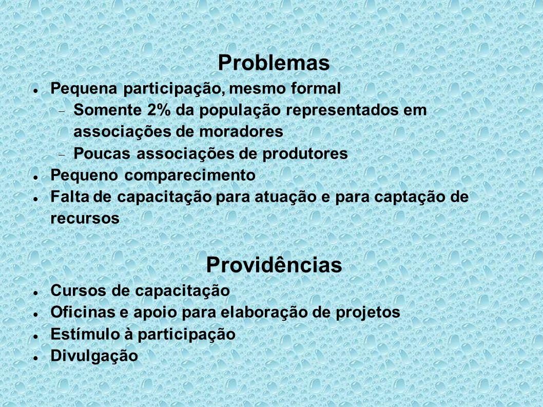 Problemas Pequena participação, mesmo formal  Somente 2% da população representados em associações de moradores  Poucas associações de produtores Pe