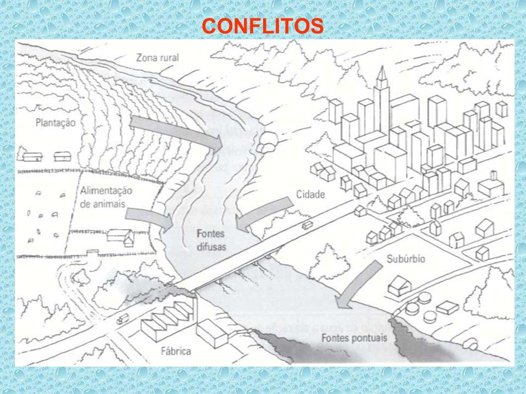 FATORES AGRAVANTES AUMENTO DA DEMANDA  População, urbanização, industrialização, irrigação CONTAMINAÇÃO DAS ÁGUAS;  esgotos, indústrias, agricultura, mineração INTERFERÊNCIAS FÍSICAS ‾desmatamentos, assoreamentos, obras de drenagem, etc.