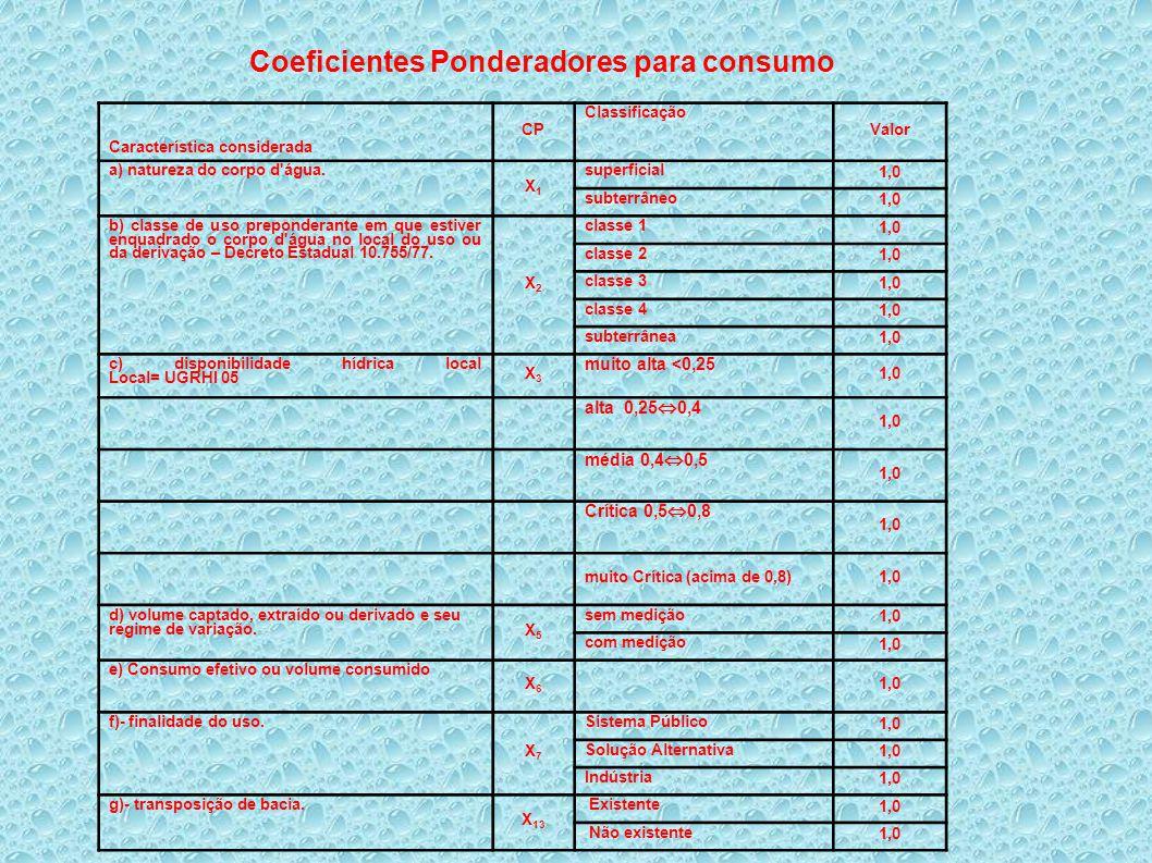 Coeficientes Ponderadores para consumo Característica considerada CP Classificação Valor a) natureza do corpo d'água. X1X1 superficial 1,0 subterrâneo