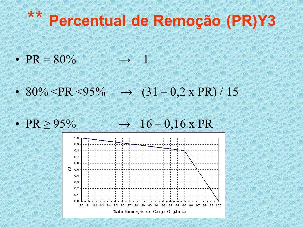 ** Percentual de Remoção (PR)Y3 PR = 80% → 1 80% <PR <95% → (31 – 0,2 x PR) / 15 PR ≥ 95% → 16 – 0,16 x PR