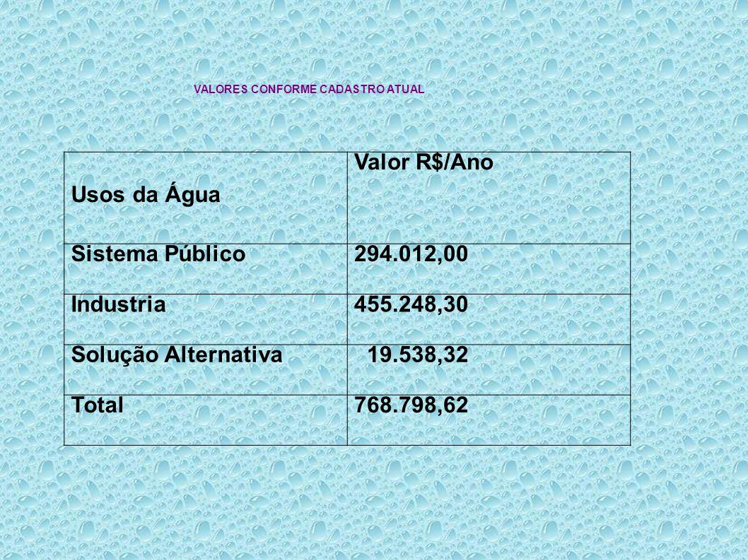 VALORES CONFORME CADASTRO ATUAL Usos da Água Valor R$/Ano Sistema Público294.012,00 Industria455.248,30 Solução Alternativa 19.538,32 Total768.798,62