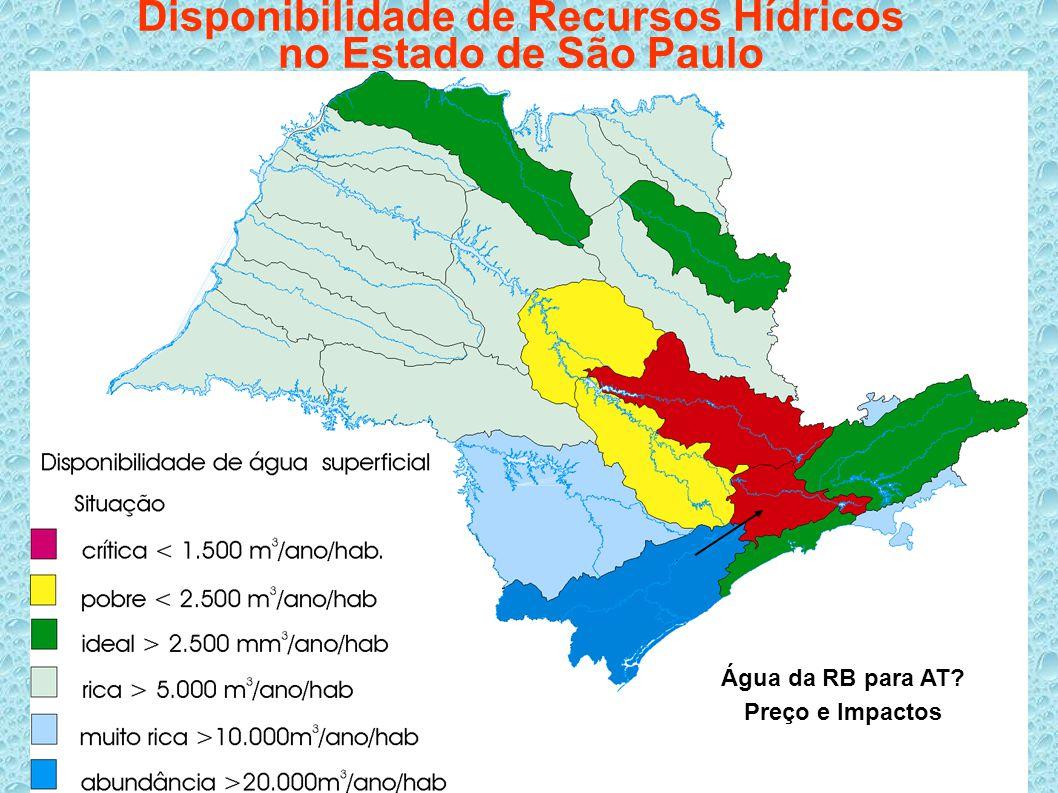 Disponibilidade de Recursos Hídricos no Estado de São Paulo Água da RB para AT? Preço e Impactos