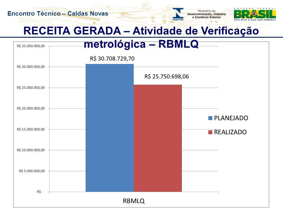 Encontro Técnico – Caldas Novas RECEITA GERADA – Atividade de Verificação metrológica – RBMLQ