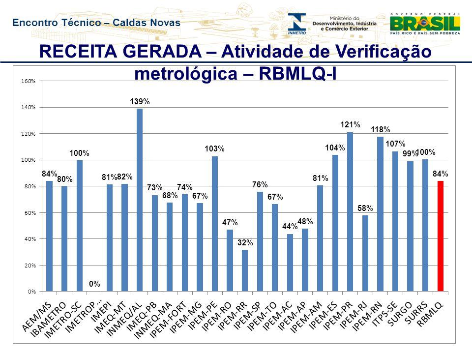 Encontro Técnico – Caldas Novas RECEITA GERADA – Atividade de Verificação metrológica – RBMLQ-I