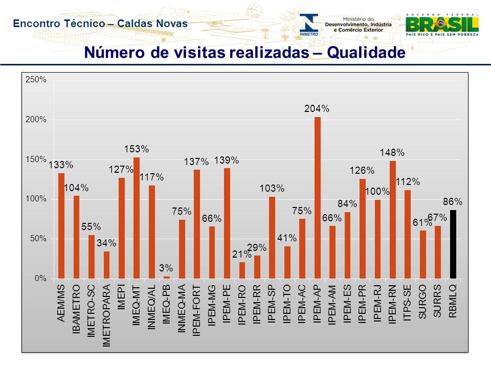 Encontro Técnico – Caldas Novas Número de visitas realizadas – Qualidade
