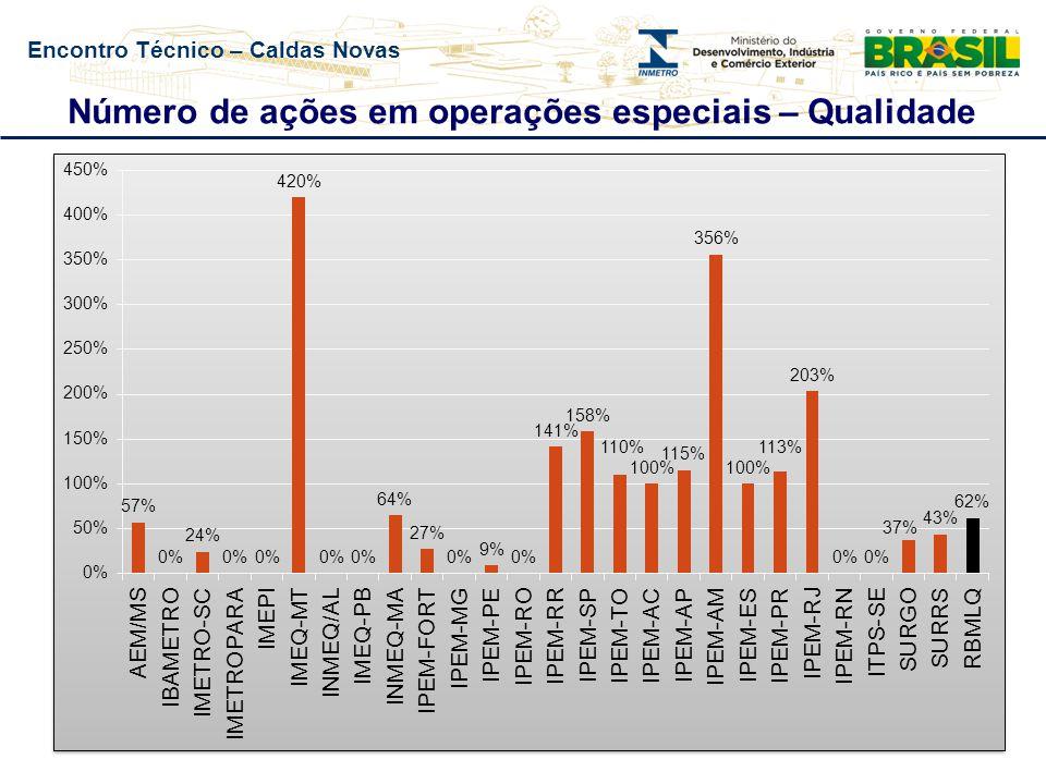 Encontro Técnico – Caldas Novas Número de ações em operações especiais – Qualidade