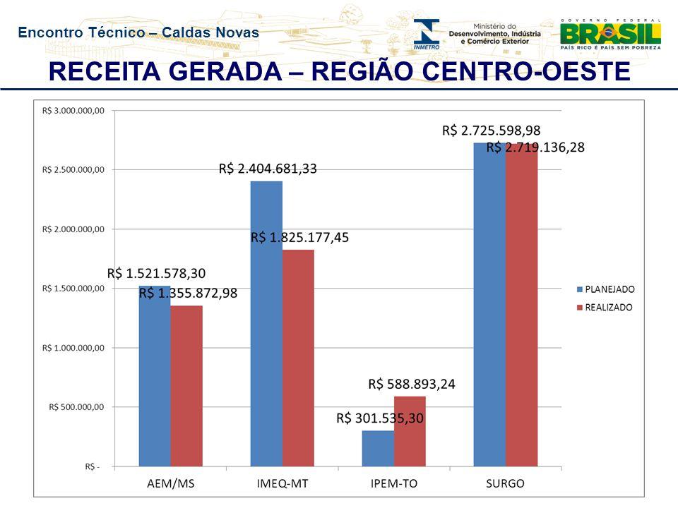 Encontro Técnico – Caldas Novas RECEITA GERADA – REGIÃO CENTRO-OESTE