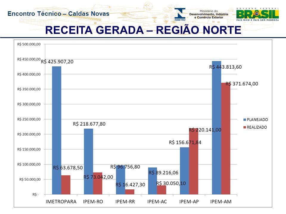 Encontro Técnico – Caldas Novas RECEITA GERADA – REGIÃO NORTE