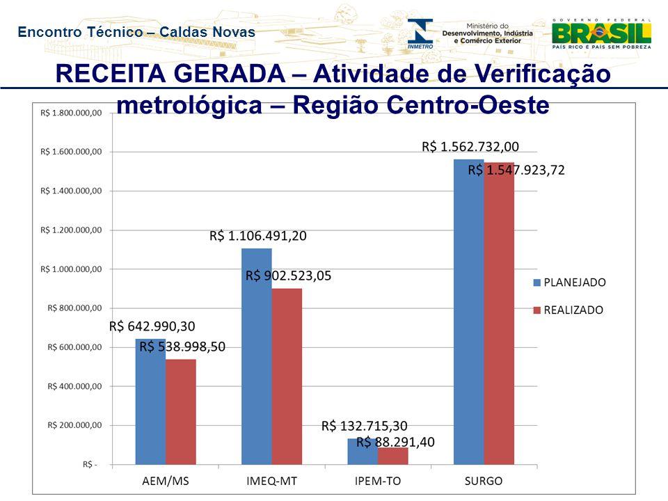 Encontro Técnico – Caldas Novas RECEITA GERADA – Atividade de Verificação metrológica – Região Nordeste