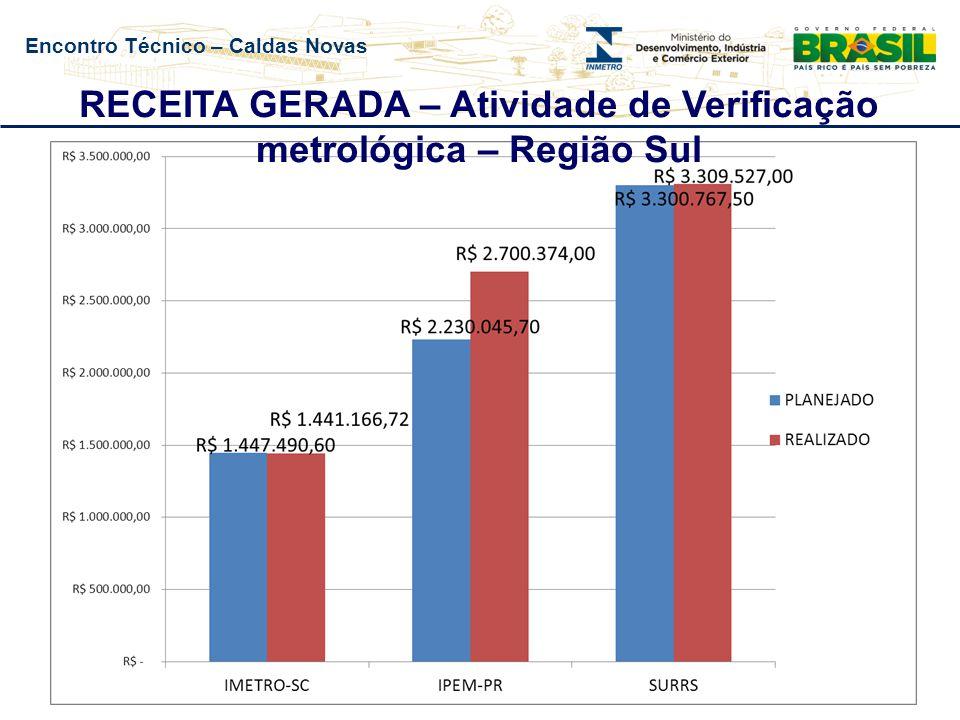 Encontro Técnico – Caldas Novas RECEITA GERADA – Atividade de Verificação metrológica – Região Sul