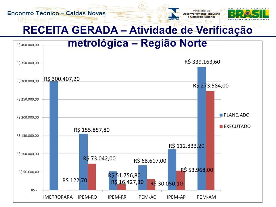 Encontro Técnico – Caldas Novas RECEITA GERADA – Atividade de Verificação metrológica – Região Sudeste