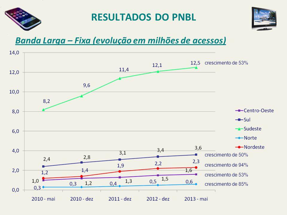 RESULTADOS DO PNBL Banda Larga – Fixa (evolução em milhões de acessos) crescimento de 53% crescimento de 50% crescimento de 94% crescimento de 53% cre