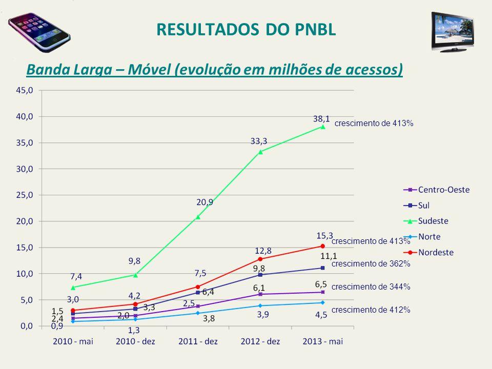 RESULTADOS DO PNBL Banda Larga – Móvel (evolução em milhões de acessos) crescimento de 413% crescimento de 362% crescimento de 344% crescimento de 412