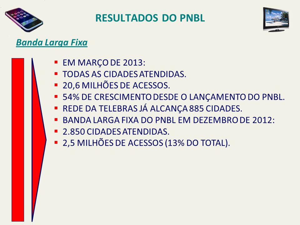 RESULTADOS DO PNBL Banda Larga Fixa  EM MARÇO DE 2013:  TODAS AS CIDADES ATENDIDAS.  20,6 MILHÕES DE ACESSOS.  54% DE CRESCIMENTO DESDE O LANÇAMEN