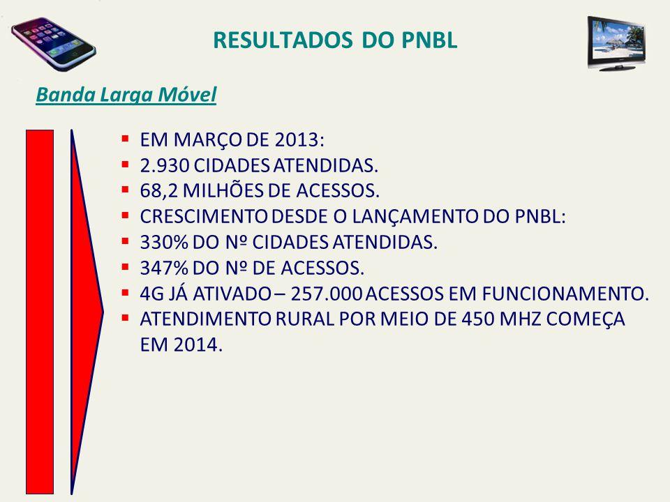 RESULTADOS DO PNBL Banda Larga Móvel  EM MARÇO DE 2013:  2.930 CIDADES ATENDIDAS.  68,2 MILHÕES DE ACESSOS.  CRESCIMENTO DESDE O LANÇAMENTO DO PNB