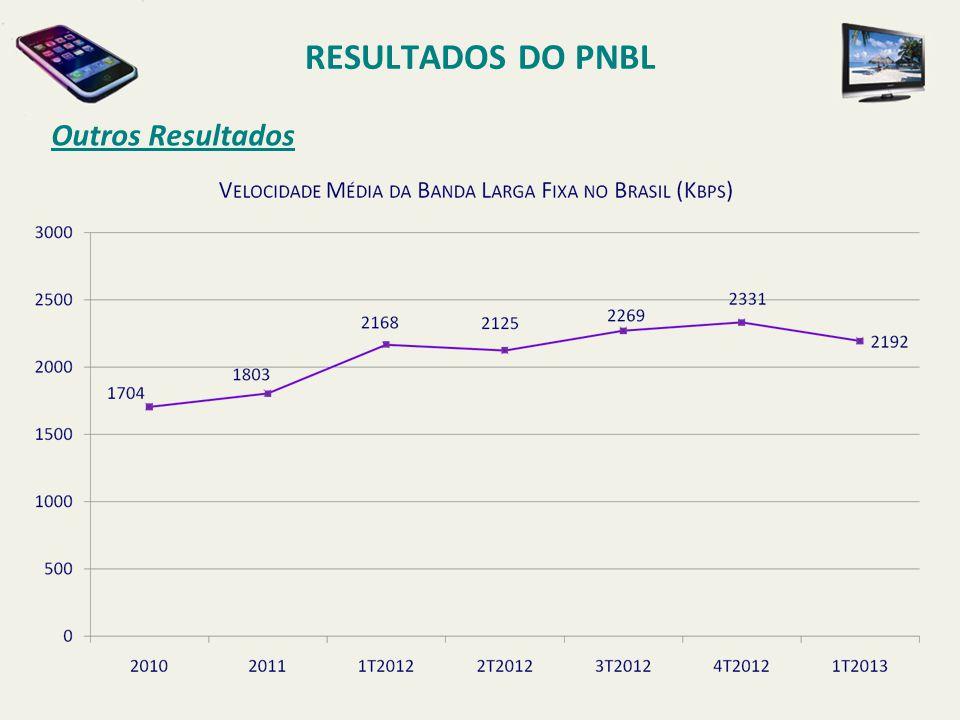 Outros Resultados RESULTADOS DO PNBL