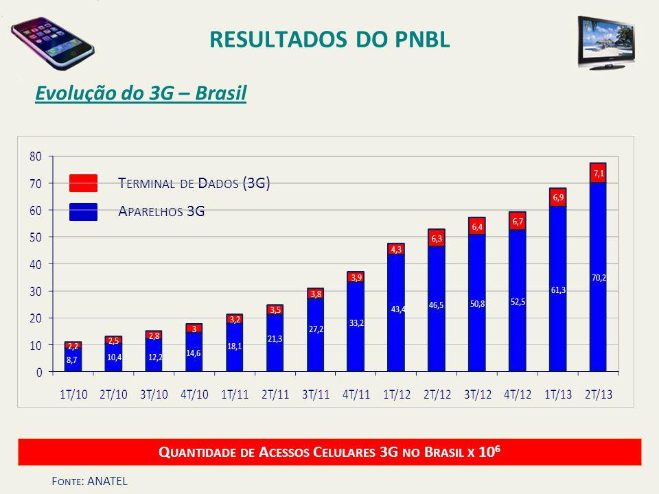 Evolução do 3G – Brasil Q UANTIDADE DE A CESSOS C ELULARES 3G NO B RASIL X 10 6 T ERMINAL DE D ADOS (3G) A PARELHOS 3G F ONTE : ANATEL RESULTADOS DO P