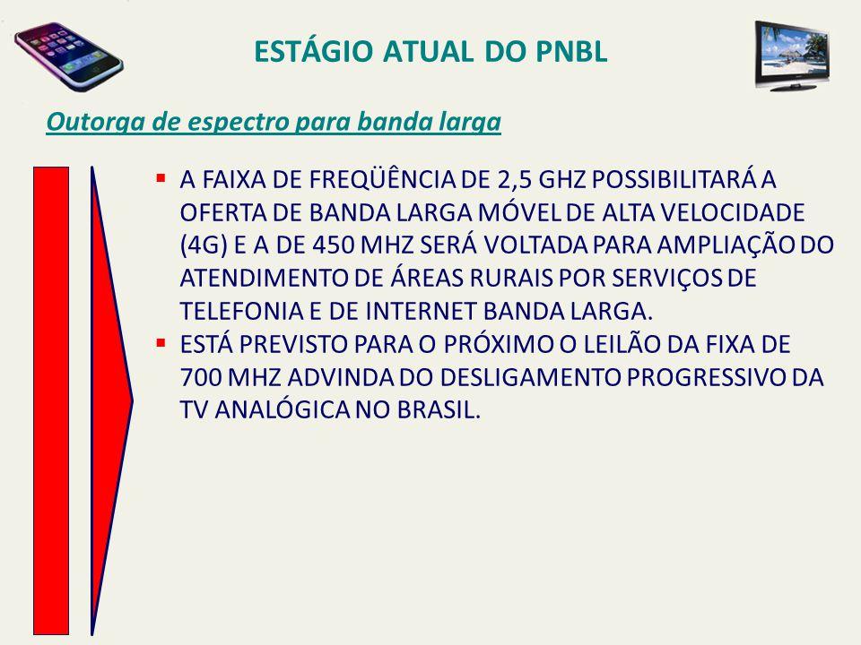 ESTÁGIO ATUAL DO PNBL Outorga de espectro para banda larga  A FAIXA DE FREQÜÊNCIA DE 2,5 GHZ POSSIBILITARÁ A OFERTA DE BANDA LARGA MÓVEL DE ALTA VELO