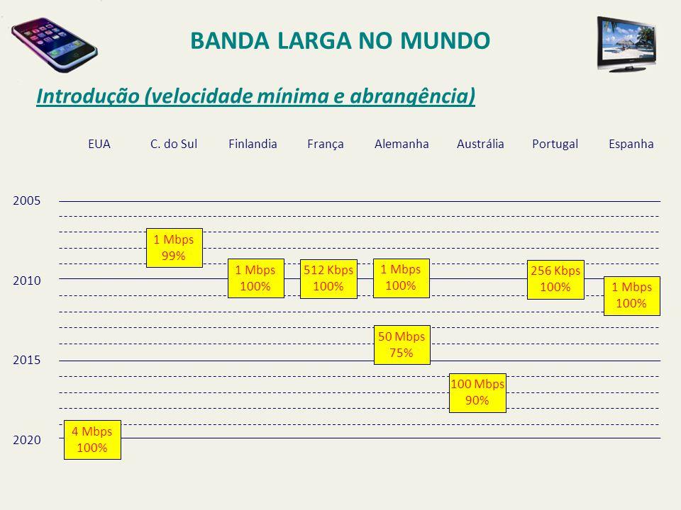 BANDA LARGA NO MUNDO Introdução (velocidade mínima e abrangência) EUAC. do SulFinlandiaFrançaAlemanhaAustráliaPortugalEspanha 2005 2010 2015 2020 1 Mb