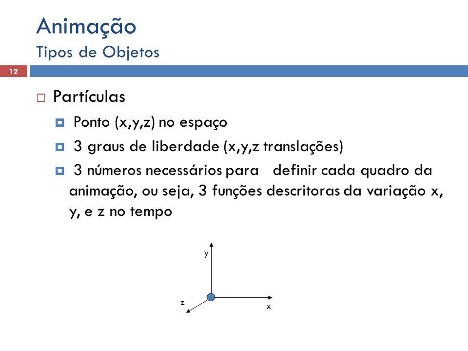  Partículas  Ponto (x,y,z) no espaço  3 graus de liberdade (x,y,z translações)  3 números necessários para definir cada quadro da animação, ou sej