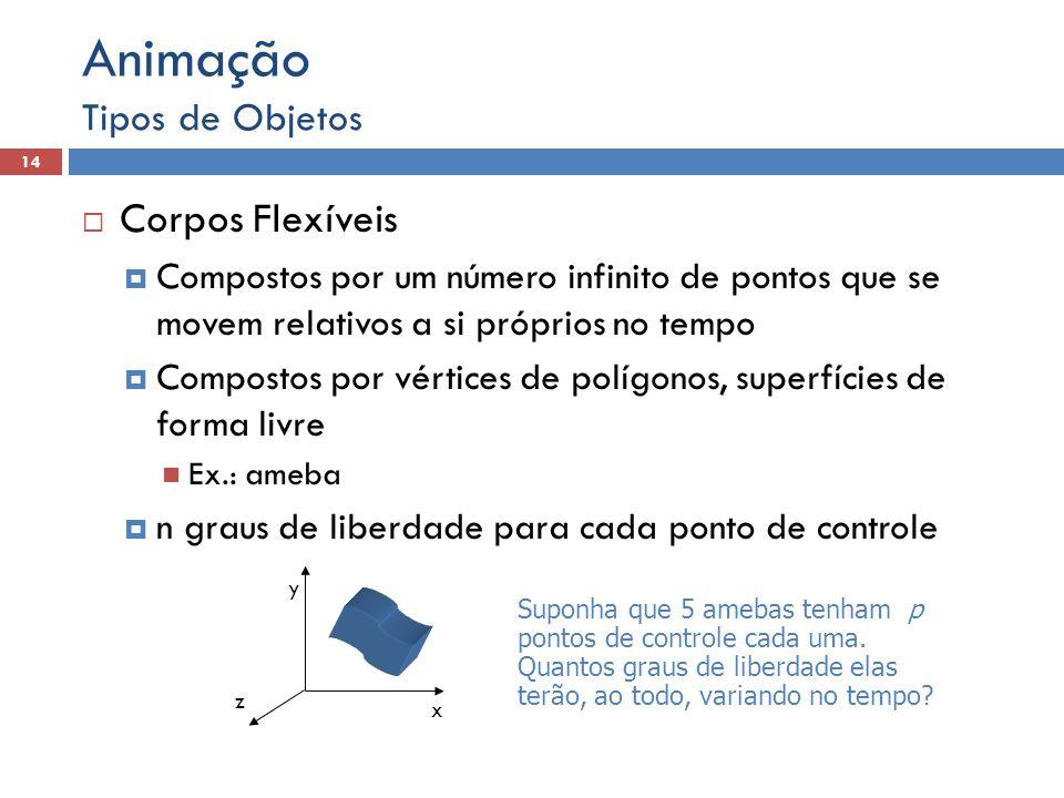  Corpos Flexíveis  Compostos por um número infinito de pontos que se movem relativos a si próprios no tempo  Compostos por vértices de polígonos, s