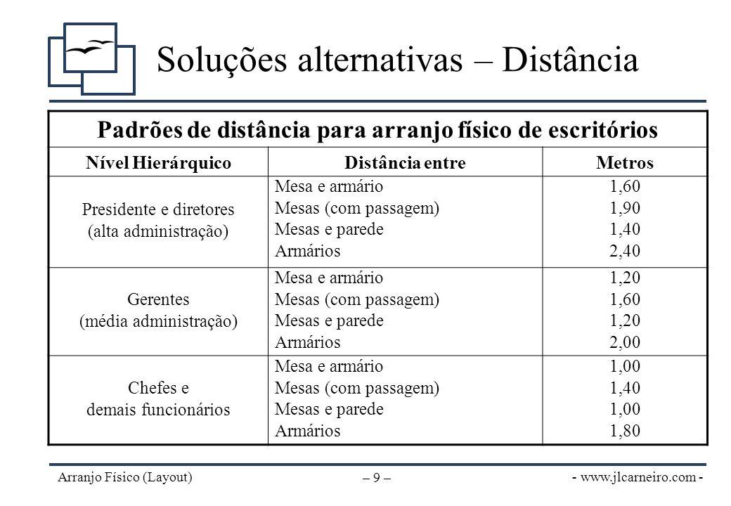 - www.jlcarneiro.com - Arranjo Físico (Layout) – 9 – Soluções alternativas – Distância Padrões de distância para arranjo físico de escritórios Nível H