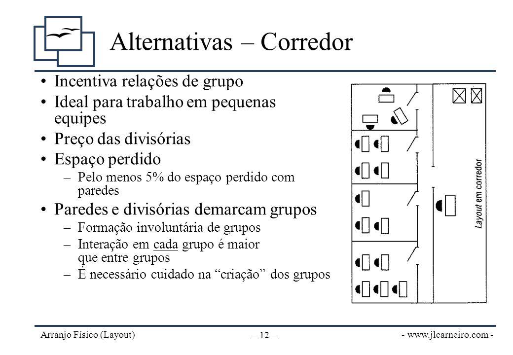 - www.jlcarneiro.com - Arranjo Físico (Layout) – 12 – Alternativas – Corredor Incentiva relações de grupo Ideal para trabalho em pequenas equipes Preç