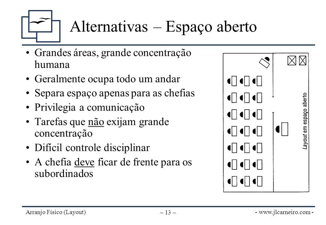 - www.jlcarneiro.com - Arranjo Físico (Layout) – 13 – Alternativas – Espaço aberto Grandes áreas, grande concentração humana Geralmente ocupa todo um