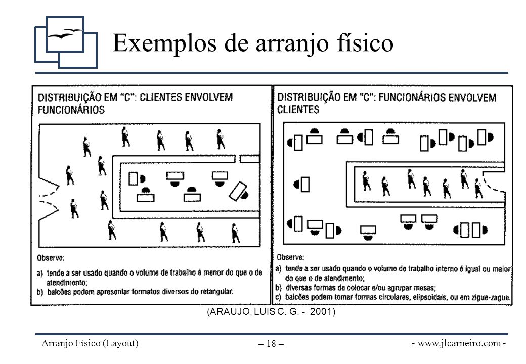 - www.jlcarneiro.com - Arranjo Físico (Layout) – 18 – Exemplos de arranjo físico (ARAUJO, LUIS C. G. - 2001)