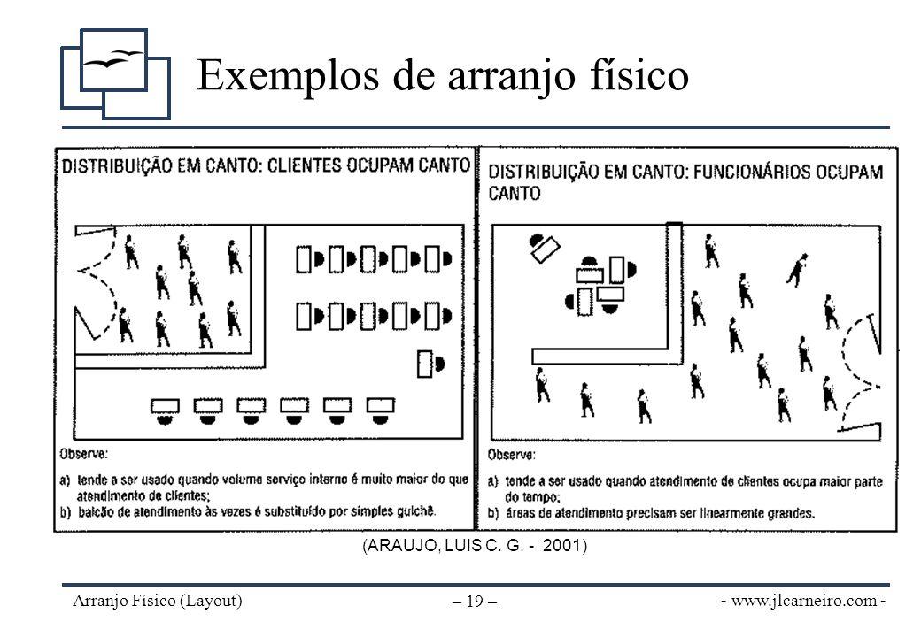 - www.jlcarneiro.com - Arranjo Físico (Layout) – 19 – Exemplos de arranjo físico (ARAUJO, LUIS C. G. - 2001)