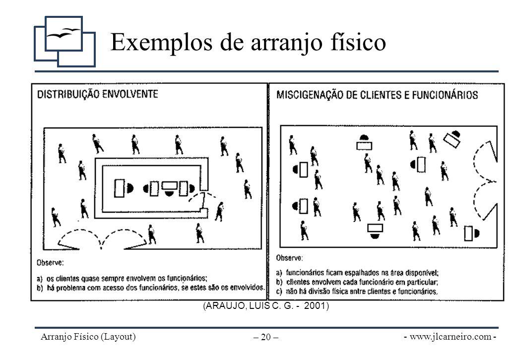 - www.jlcarneiro.com - Arranjo Físico (Layout) – 20 – Exemplos de arranjo físico (ARAUJO, LUIS C. G. - 2001)