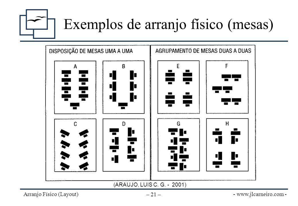 - www.jlcarneiro.com - Arranjo Físico (Layout) – 21 – Exemplos de arranjo físico (mesas) (ARAUJO, LUIS C. G. - 2001)