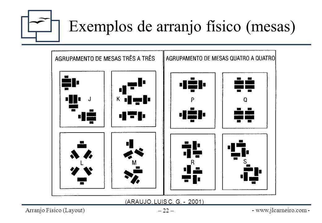 - www.jlcarneiro.com - Arranjo Físico (Layout) – 22 – Exemplos de arranjo físico (mesas) (ARAUJO, LUIS C. G. - 2001)