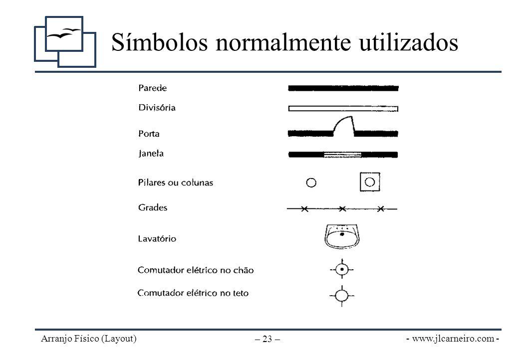 - www.jlcarneiro.com - Arranjo Físico (Layout) – 23 – Símbolos normalmente utilizados