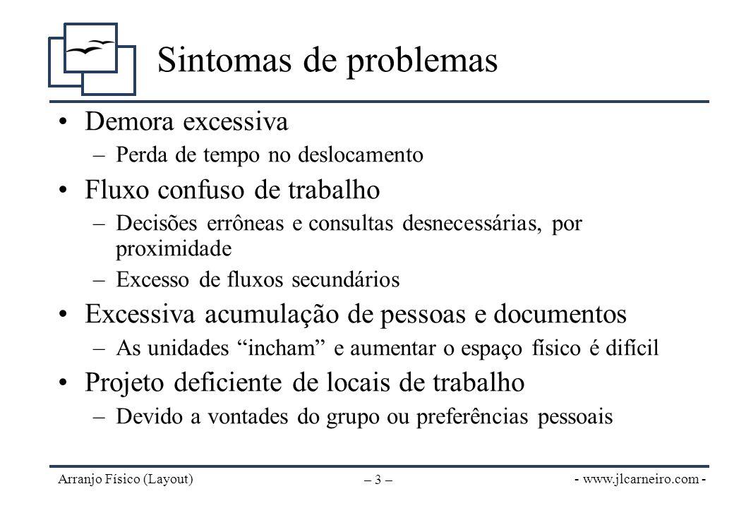 - www.jlcarneiro.com - Arranjo Físico (Layout) – 3 – Sintomas de problemas Demora excessiva –Perda de tempo no deslocamento Fluxo confuso de trabalho