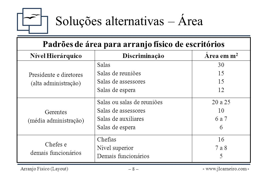 - www.jlcarneiro.com - Arranjo Físico (Layout) – 8 – Soluções alternativas – Área Padrões de área para arranjo físico de escritórios Nível Hierárquico
