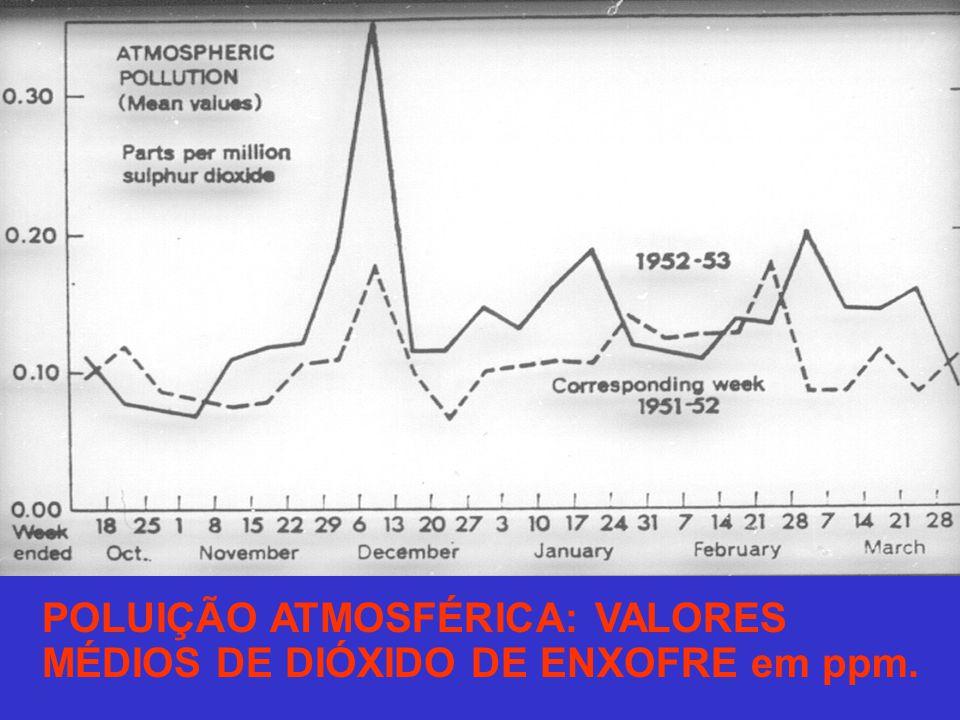POLUIÇÃO ATMOSFÉRICA: VALORES MÉDIOS DE DIÓXIDO DE ENXOFRE em ppm.