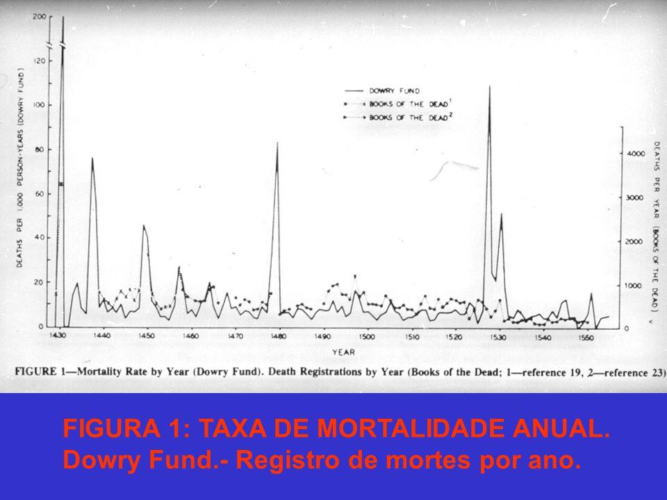 FIGURA 1: TAXA DE MORTALIDADE ANUAL. Dowry Fund.- Registro de mortes por ano.